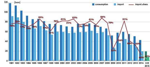 Gas consumption in Ukraine and the share of imported gas in total consumption
